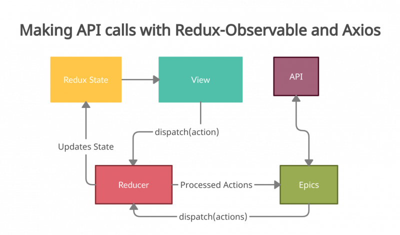 api calls using axios and redux-observable